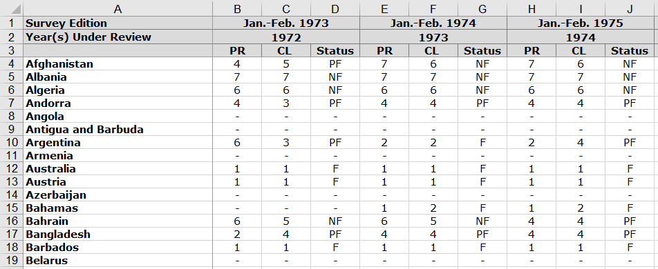 Excel sheet with Freedom House data.